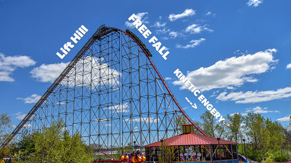 Mamba Science of Roller Coaster Explained